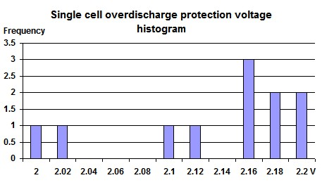 Bms single cell overdischarge protection voltage tolerance