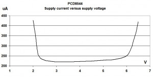 PCD8544 supply current versus supply voltage