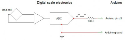 Scale interface hardware