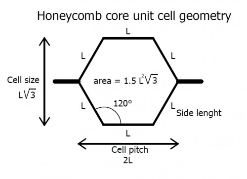 Honeycomb core cell geometry