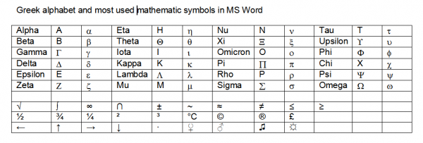 Mathematic symbols and Greek alphabet in MS word