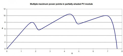 SPICE simulation of multiple maximum power points in a partially-shaded PV module