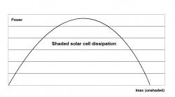Shaded solar cell dissipation as a function of shadow