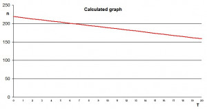 Calculated graph