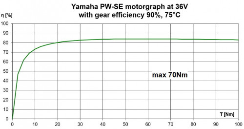 The best motor power graph with Yamaha