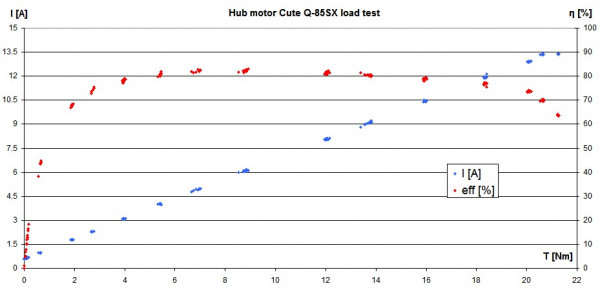 Cute Q-85SX hub motor torque/speed curve measured with my motor test bench