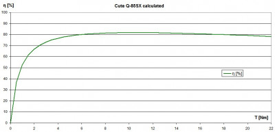 Q-85SX efficiency calculated