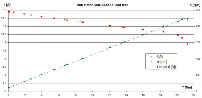 Graph 2: hub motor torque / speed, I