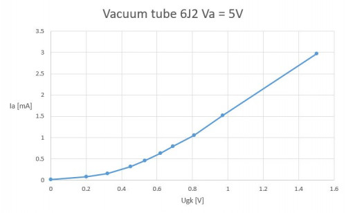 Tube 6J2 characteristics with 3.3V filament and anode voltage: Ia vs Ugk