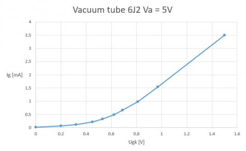 Tube 6J2 characteristics with 5V filament and anode voltage: : Ig vs Ugk